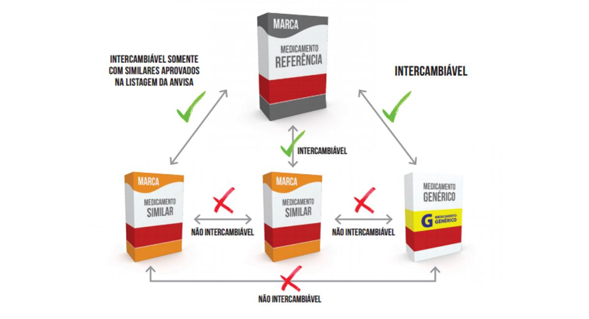 Intercambialidade entre medicamentos